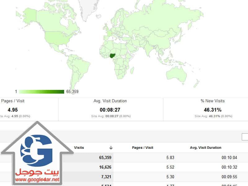Google Analutics إحصائيات جوجل