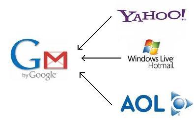 التحويل من هوتميل وياهو إلى Gmail بريد جوجل