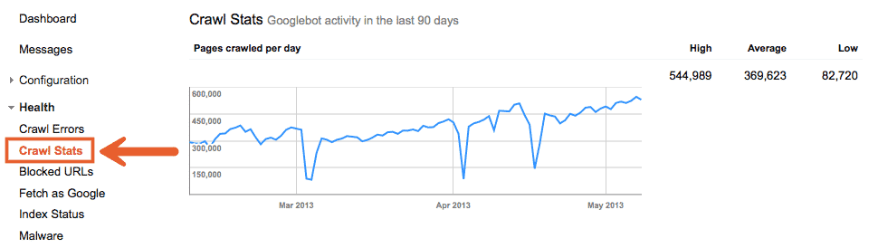 معدل الزحف في أدوات مشرفي المواقع جوجل