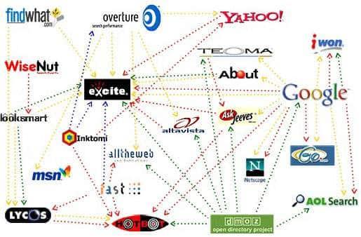 أهمية محركات البحث في التسويق الالكتروني