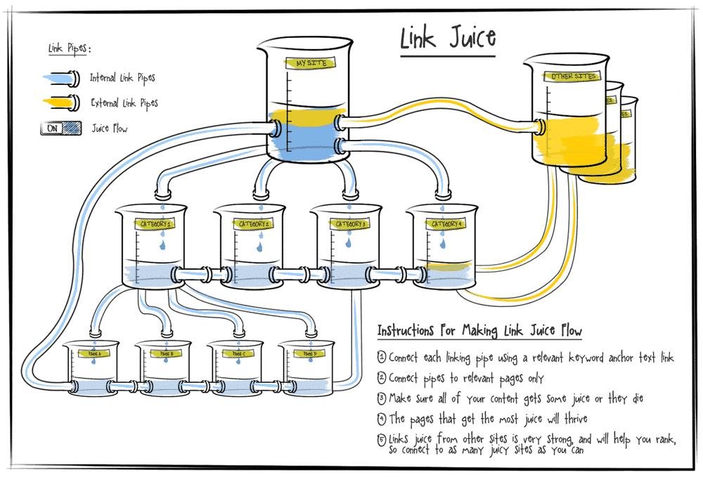 عصير الرابط (مصطلح حرفي)