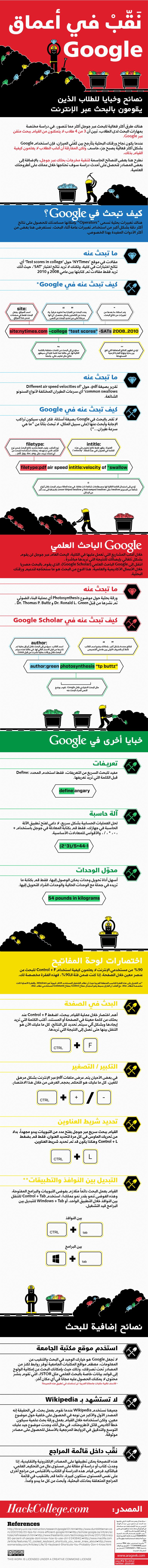 البحث العلمي في جوجل انفوجرافيك