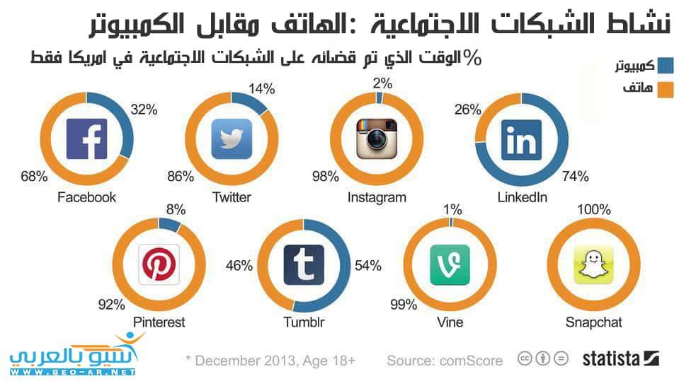 انفوجرافك الشبكات الاجتماعية
