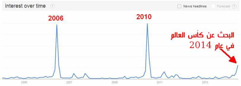البحث عن كأس العالم وفق أداة جوجل تربد