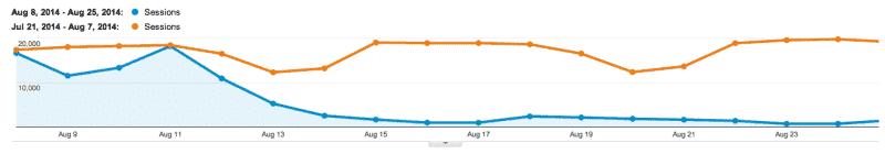 دراسة موقع Buffer على التغييرات بعد تحديث جوجل (1)