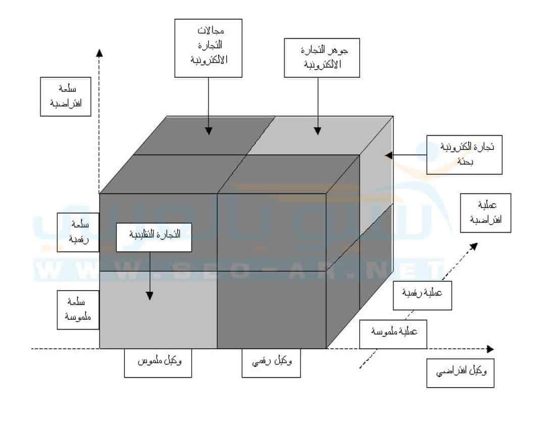 رسم لتوضيح أشكال التجارة  الالكترونية