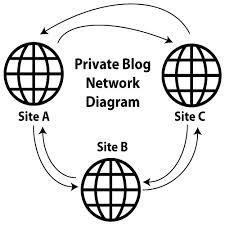 شبكة المدونات الخاصة