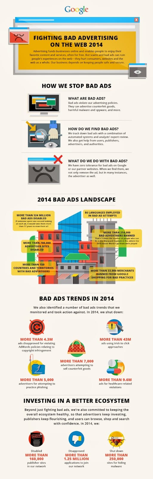 تقرير جوجل للاعلانات المزعجة