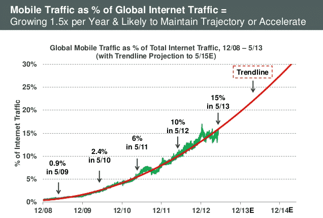 Growing-Mobile-traffic