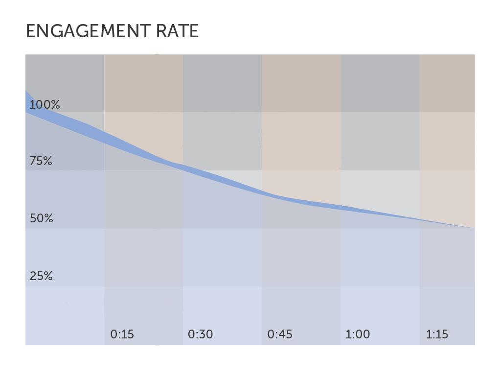 engagement metric 1