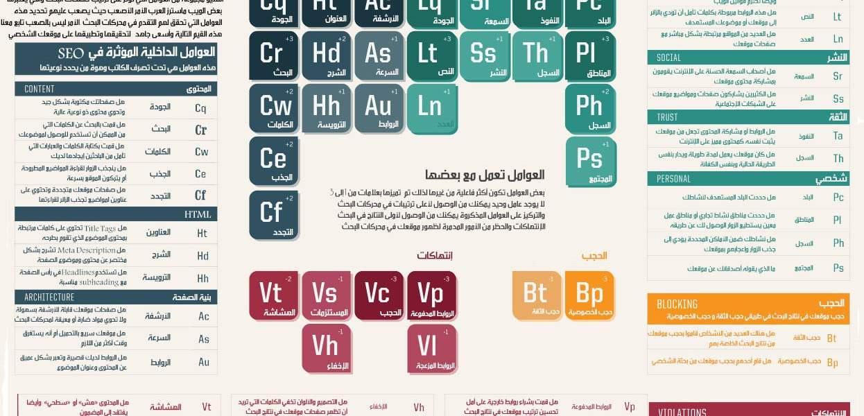 Google4ar-SEO-Tabel-in-arabic1