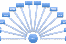 بناء الروابط الخلفية وتسويق المحتوى