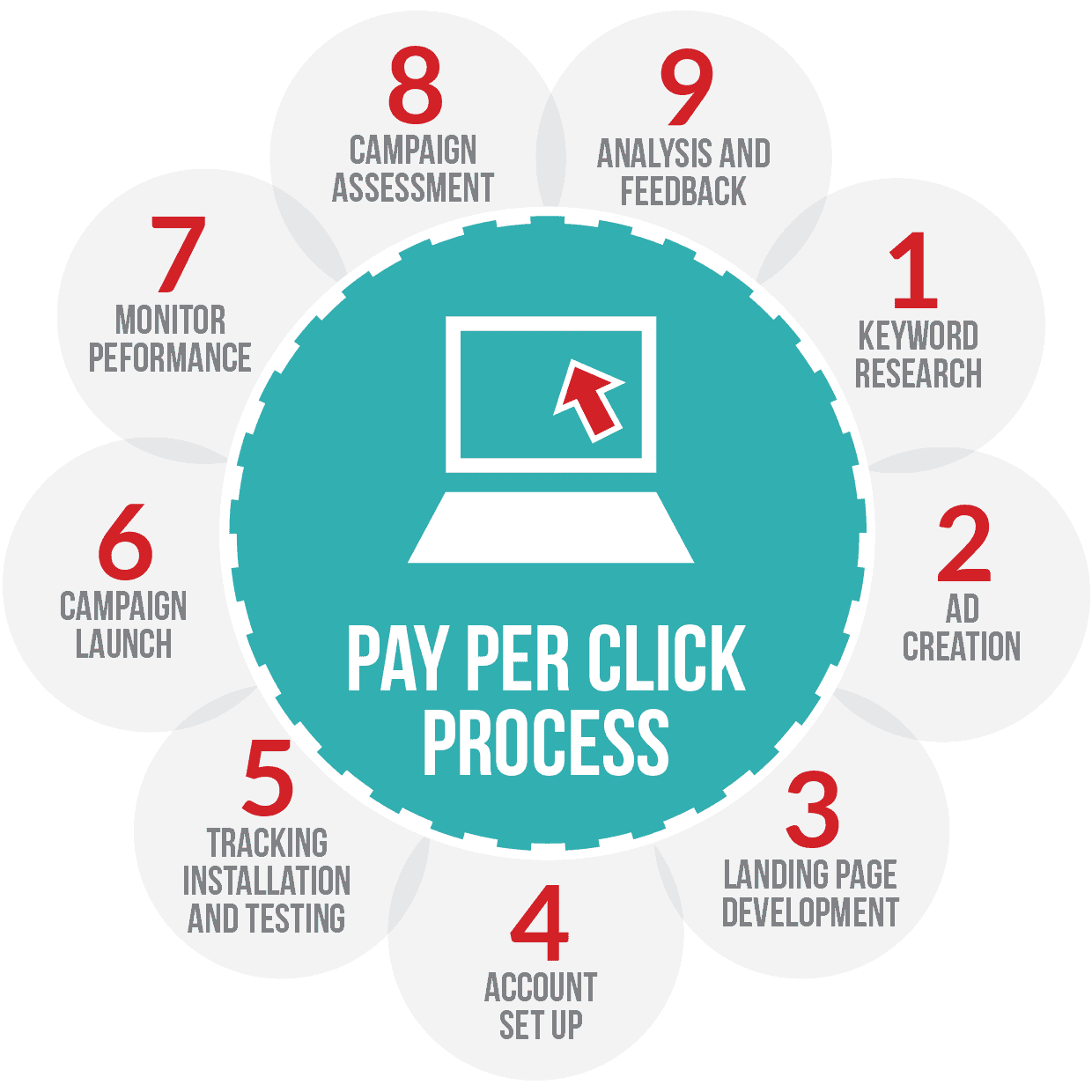 pay per click Earning $100, $200 or even $300 per day with google adsense can be done   online products etc advertisers may be willing to pay more per click than others   when your ctr is 1% and your average cpc is $025 it's quite achievable to .