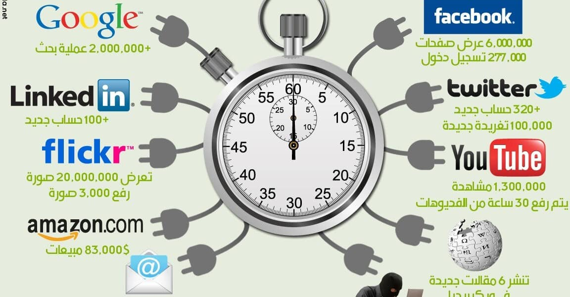 ما الذي يحصل خلال 60 ثانية على شبكة الانترنت
