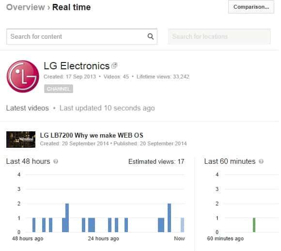 الإحصائيات الفورية في اليوتيوب