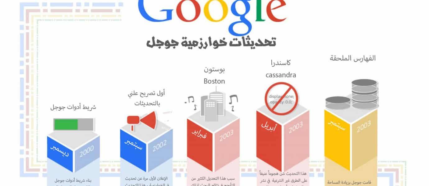 نظرة-تاريخية-على-تحديثات-خوارزمية-جوجل