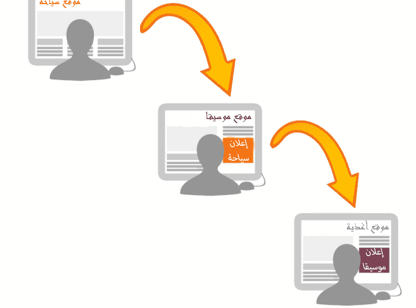 مفهوم الإعلان الرقمي