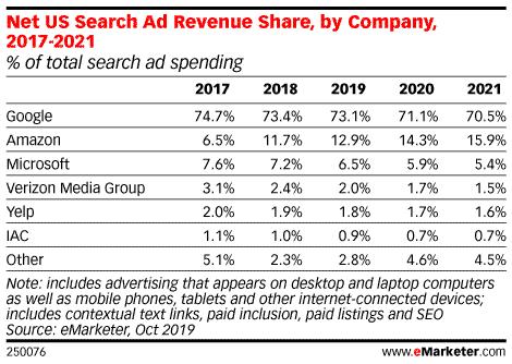 جوجل تتربع على إيرادات الإعلانات على شبكة البحث حتى 2021 على الأقل